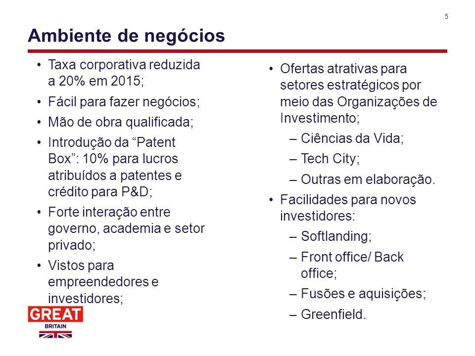 5 Ambiente de negócios Taxa corporativa reduzida a 20% em 2015; Fácil para fazer negócios; Mão de obra qualificada; Introdução da Patent Box: 10% para