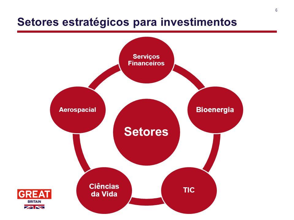 Setores estratégicos para investimentos 6 Setores Serviços Financeiros BioenergiaTIC Ciências da Vida Aerospacial
