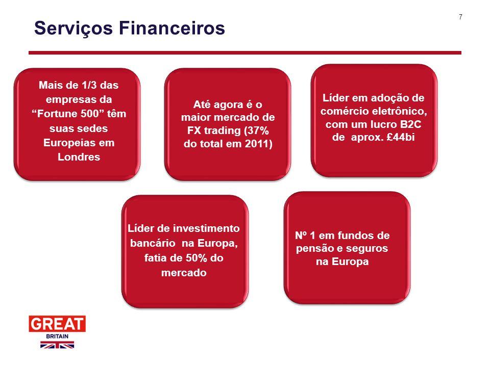 7 Serviços Financeiros Até agora é o maior mercado de FX trading (37% do total em 2011) Líder em adoção de comércio eletrônico, com um lucro B2C de ap