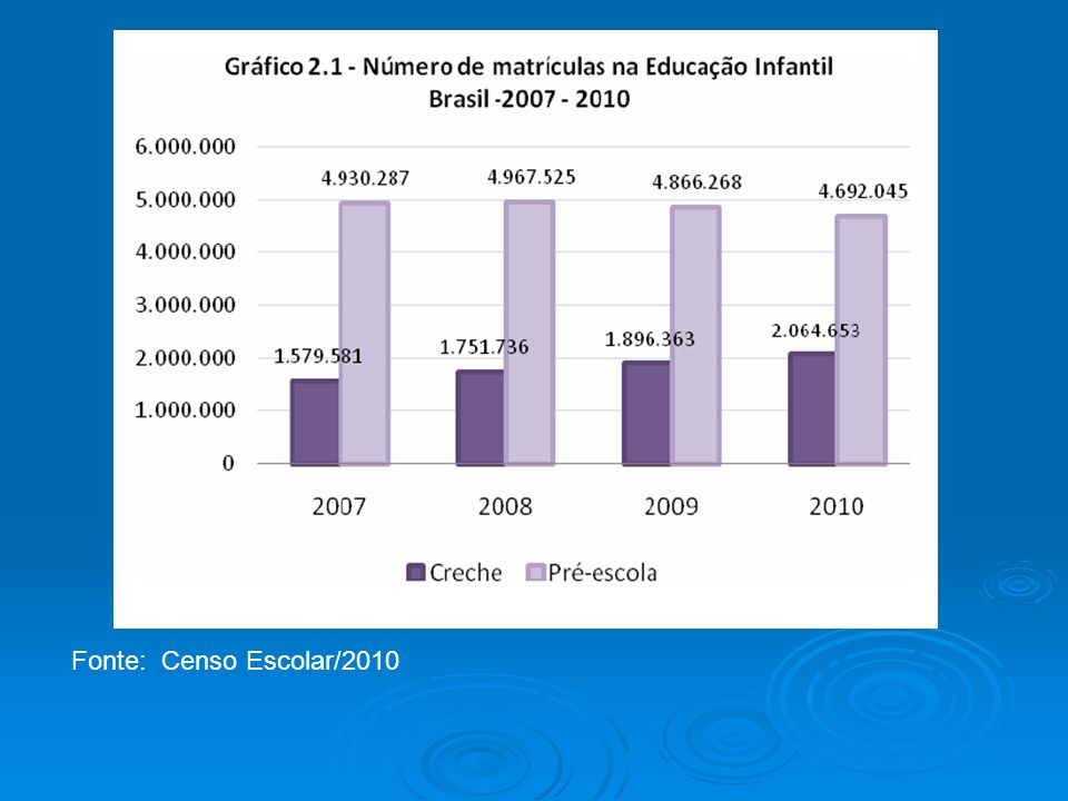 Fonte: Censo Escolar/2010