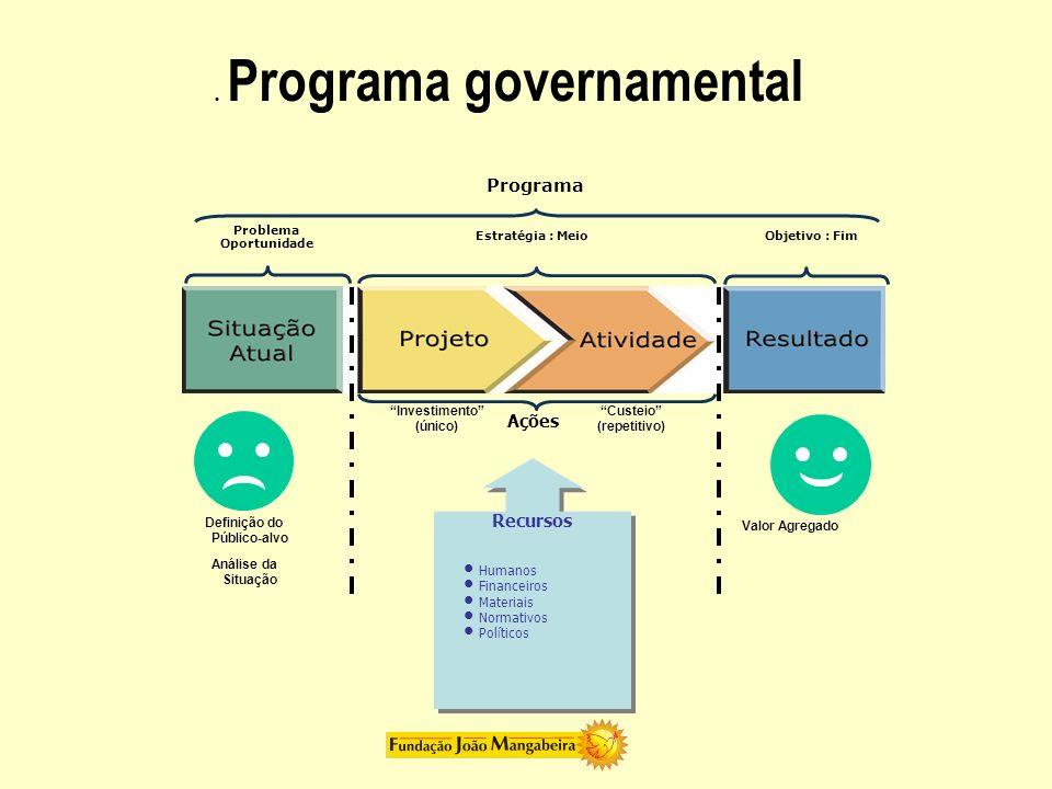 Estratégia : MeioObjetivo : Fim Programa Ações Problema Oportunidade Recursos Humanos Financeiros Materiais Normativos Políticos Investimento (único)