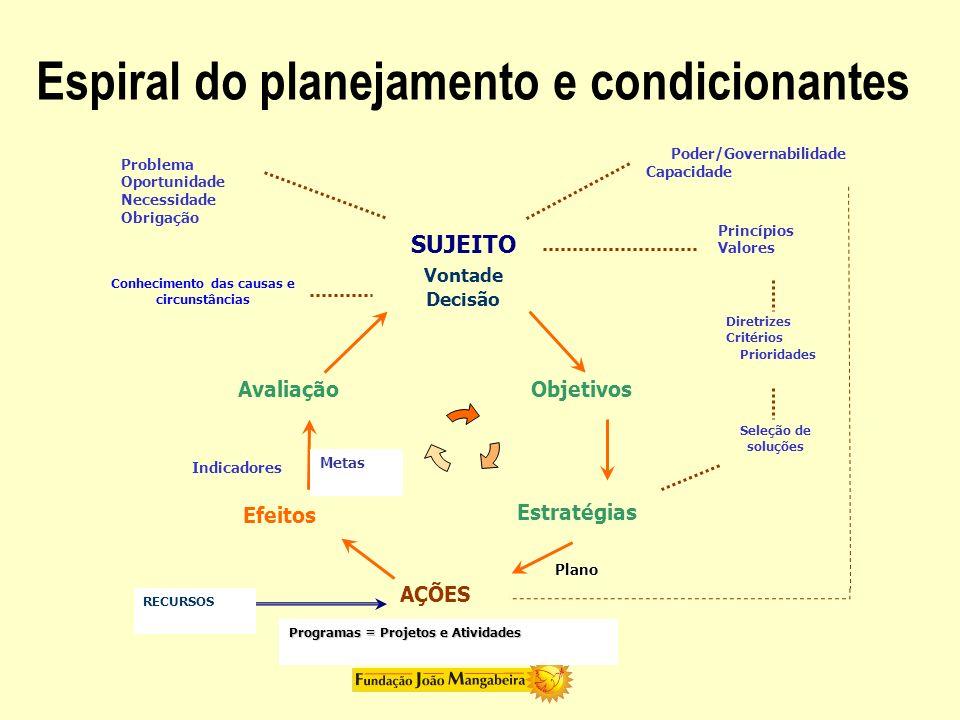 Poder/Governabilidade Capacidade Vontade Decisão Objetivos Princípios Valores Seleção de soluções Estratégias AÇÕES Efeitos Avaliação Problema Oportun