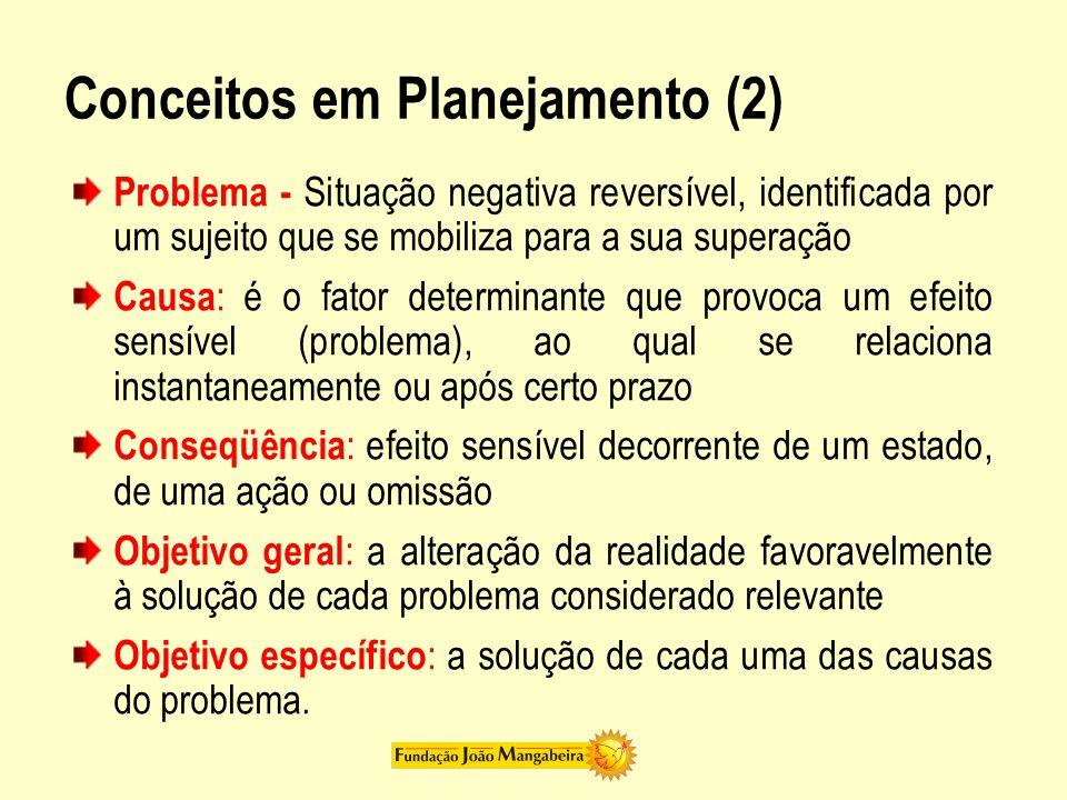 Conceitos em Planejamento (2) Problema - Situação negativa reversível, identificada por um sujeito que se mobiliza para a sua superação Causa : é o fa