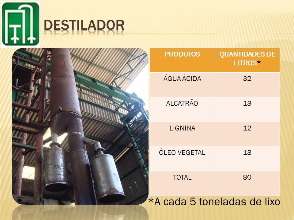 *A cada 5 toneladas de lixo PRODUTOSQUANTIDADES DE LITROS* ÁGUA ÁCIDA32 ALCATRÃO18 LIGNINA12 ÓLEO VEGETAL18 TOTAL80