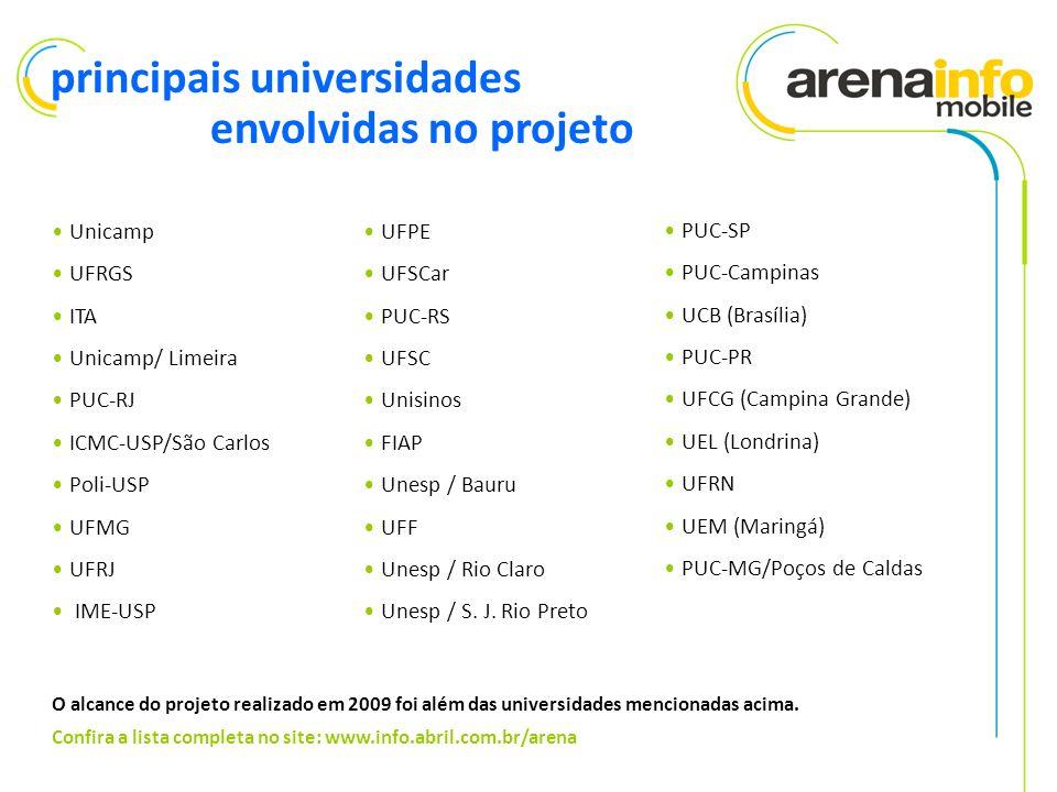 principais universidades envolvidas no projeto Unicamp UFRGS ITA Unicamp/ Limeira PUC-RJ ICMC-USP/São Carlos Poli-USP UFMG UFRJ IME-USP UFPE UFSCar PUC-RS UFSC Unisinos FIAP Unesp / Bauru UFF Unesp / Rio Claro Unesp / S.