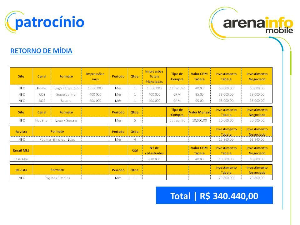 RETORNO DE MÍDIA patrocínio Total | R$ 340.440,00