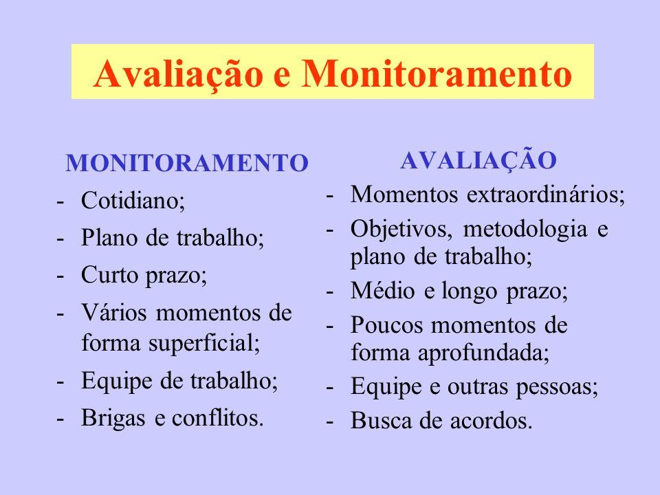 Avaliação e Monitoramento MONITORAMENTO -Cotidiano; -Plano de trabalho; -Curto prazo; -Vários momentos de forma superficial; -Equipe de trabalho; -Bri