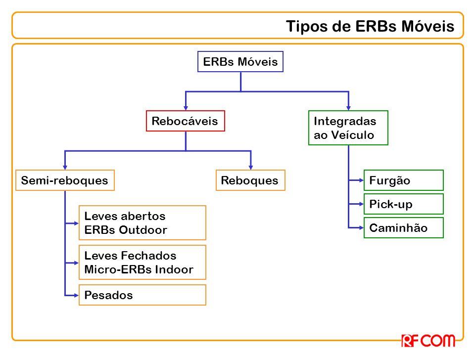 Tipos de ERBs Móveis RebocáveisIntegradas ao Veículo Semi-reboquesReboques ERBs Móveis Leves abertos ERBs Outdoor Leves Fechados Micro-ERBs Indoor Pes