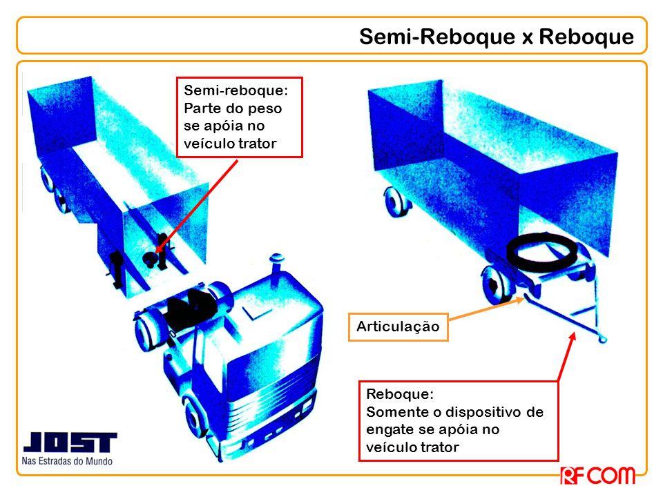 Semi-Reboque x Reboque Semi-reboque: Parte do peso se apóia no veículo trator Reboque: Somente o dispositivo de engate se apóia no veículo trator Arti