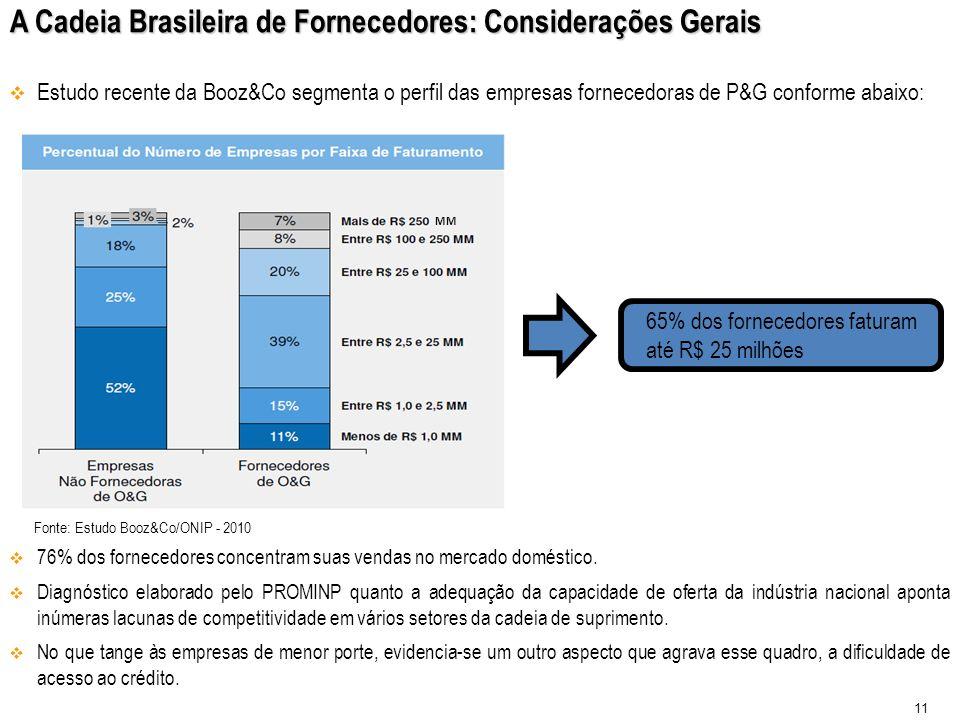 A Cadeia Brasileira de Fornecedores: Considerações Gerais Estudo recente da Booz&Co segmenta o perfil das empresas fornecedoras de P&G conforme abaixo