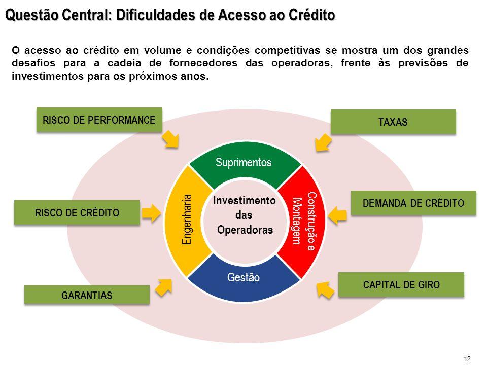 Questão Central: Dificuldades de Acesso ao Crédito 12 Investimento das Operadoras RISCO DE PERFORMANCE RISCO DE CRÉDITO GARANTIAS TAXAS DEMANDA DE CRÉ