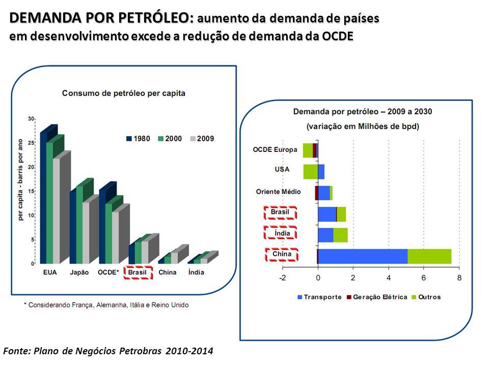 DEMANDA POR PETRÓLEO: aumento da demanda de países em desenvolvimento excede a redução de demanda da OCDE Fonte: Plano de Negócios Petrobras 2010-2014
