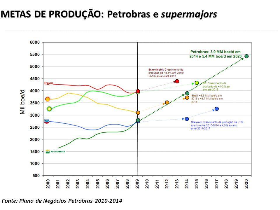 METAS DE PRODUÇÃO: Petrobras e supermajors Fonte: Plano de Negócios Petrobras 2010-2014