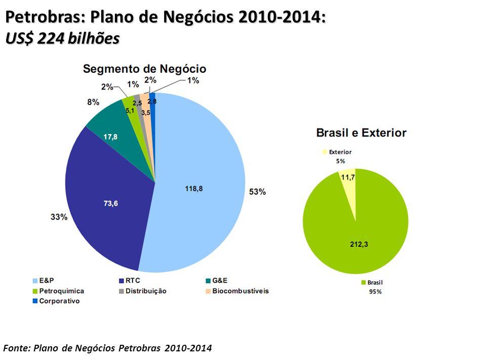 Petrobras: Plano de Negócios 2010-2014: US$ 224 bilhões Fonte: Plano de Negócios Petrobras 2010-2014