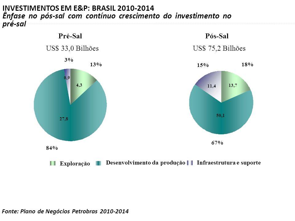 INVESTIMENTOS EM E&P: BRASIL 2010-2014 Ênfase no pós-sal com contínuo crescimento do investimento no pré-sal 27,8 0,9 4,3 84% 3% 13% Pré-Sal US$ 33,0