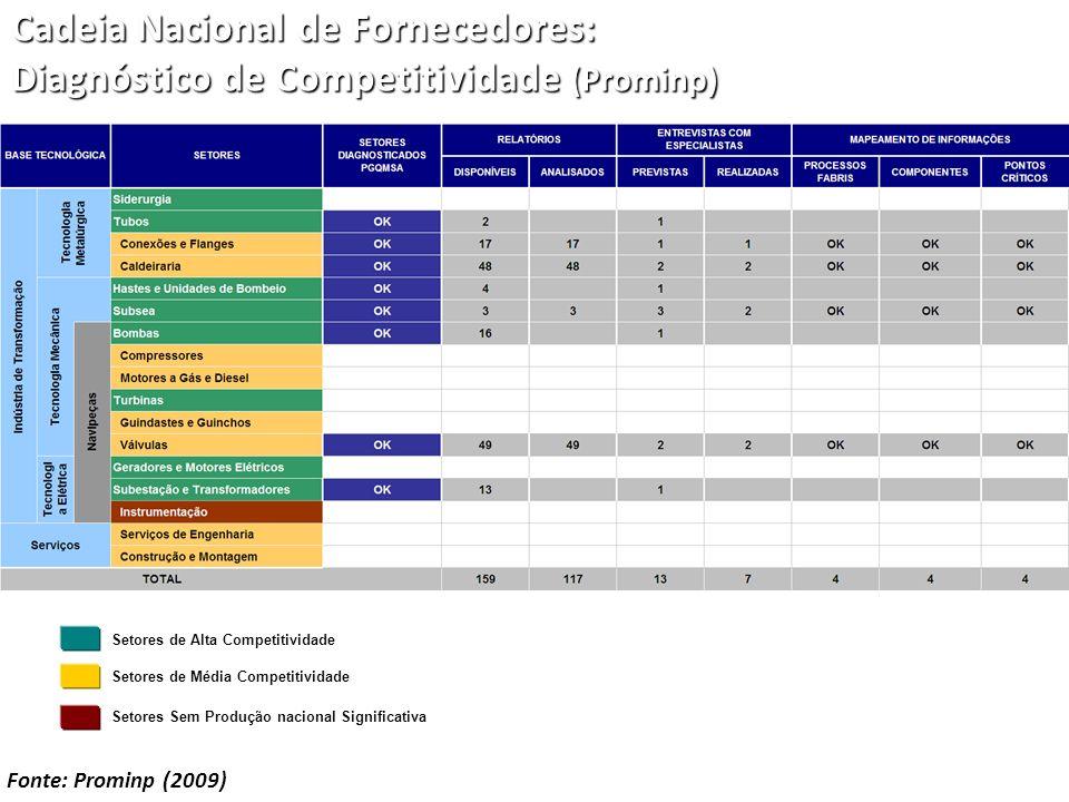 Cadeia Nacional de Fornecedores: Diagnóstico de Competitividade (Prominp) Fonte: Prominp (2009) Setores de Alta Competitividade Setores de Média Compe