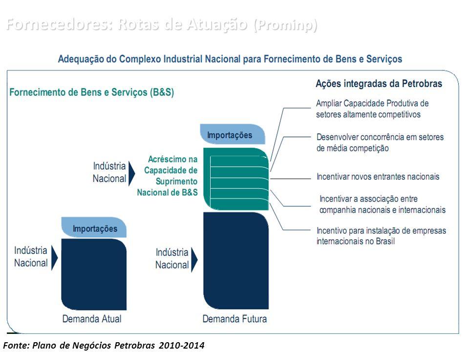 Fornecedores: Rotas de Atuação (Prominp) Fonte: Plano de Negócios Petrobras 2010-2014