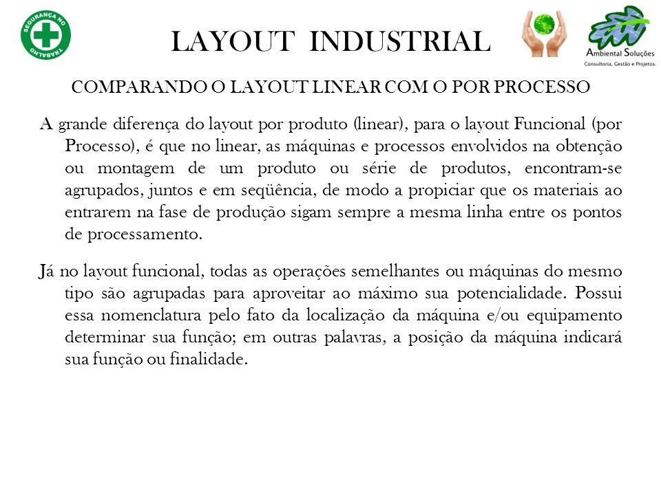 COMPARANDO O LAYOUT LINEAR COM O POR PROCESSO A grande diferença do layout por produto (linear), para o layout Funcional (por Processo), é que no line