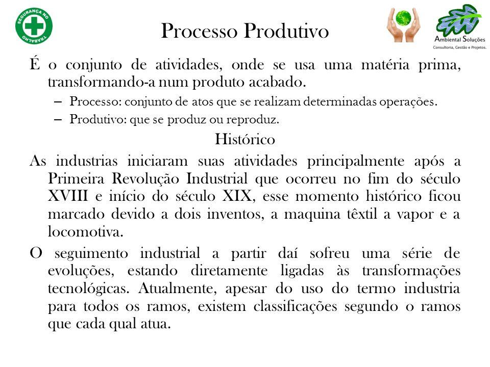 Processo Produtivo É o conjunto de atividades, onde se usa uma matéria prima, transformando-a num produto acabado. – Processo: conjunto de atos que se
