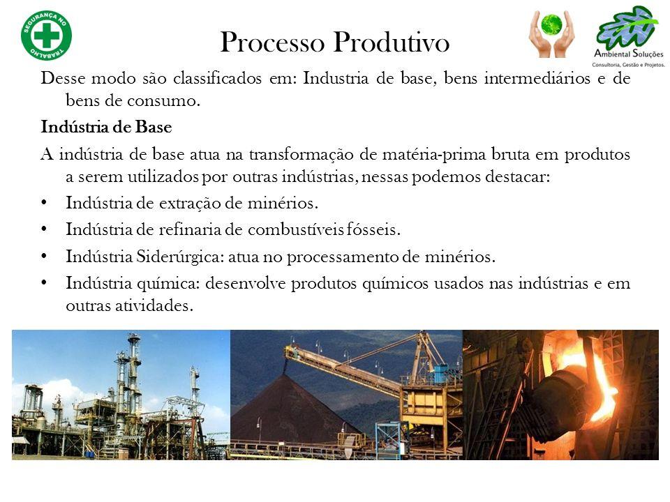 Desse modo são classificados em: Industria de base, bens intermediários e de bens de consumo. Indústria de Base A indústria de base atua na transforma