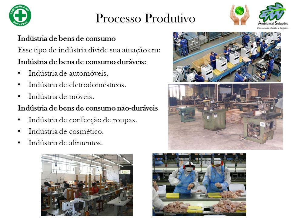 Processo Produtivo Indústria de bens de consumo Esse tipo de indústria divide sua atuação em: Indústria de bens de consumo duráveis: Indústria de auto