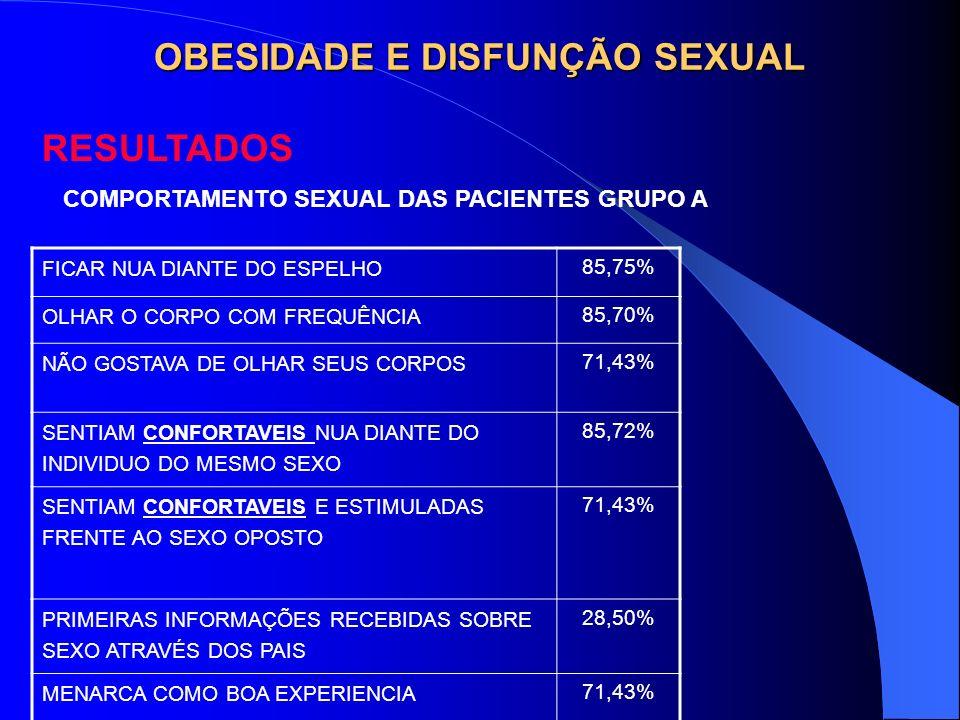 OBESIDADE E DISFUNÇÃO SEXUAL RESULTADOS FICAR NUA DIANTE DO ESPELHO 85,75% OLHAR O CORPO COM FREQUÊNCIA 85,70% NÃO GOSTAVA DE OLHAR SEUS CORPOS 71,43%