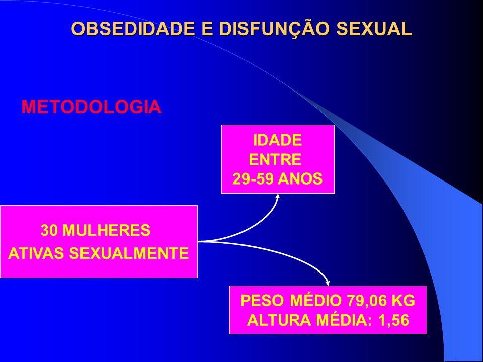 OBSEDIDADE E DISFUNÇÃO SEXUAL METODOLOGIA PESO MÉDIO 79,06 KG ALTURA MÉDIA: 1,56 30 MULHERES ATIVAS SEXUALMENTE IDADE ENTRE 29-59 ANOS