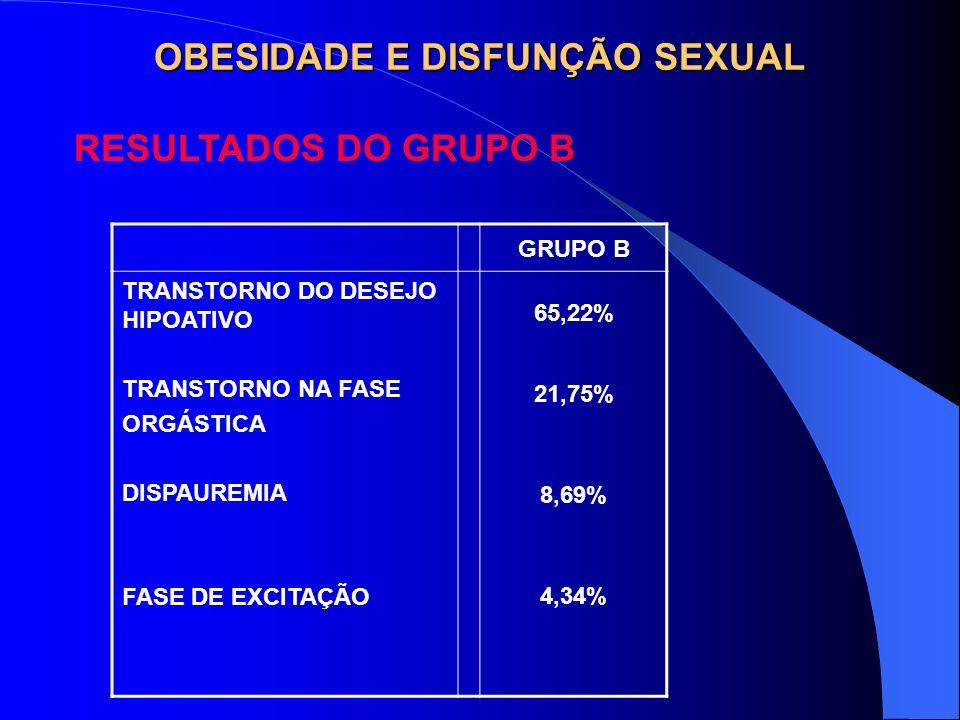 OBESIDADE E DISFUNÇÃO SEXUAL RESULTADOS DO GRUPO B GRUPO B TRANSTORNO DO DESEJO HIPOATIVO TRANSTORNO NA FASE ORGÁSTICA DISPAUREMIA FASE DE EXCITAÇÃO 6