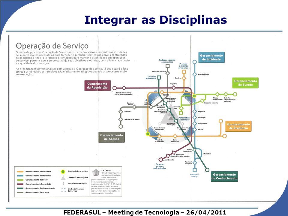 Integrar as Disciplinas FEDERASUL – Meeting de Tecnologia – 26/04/2011
