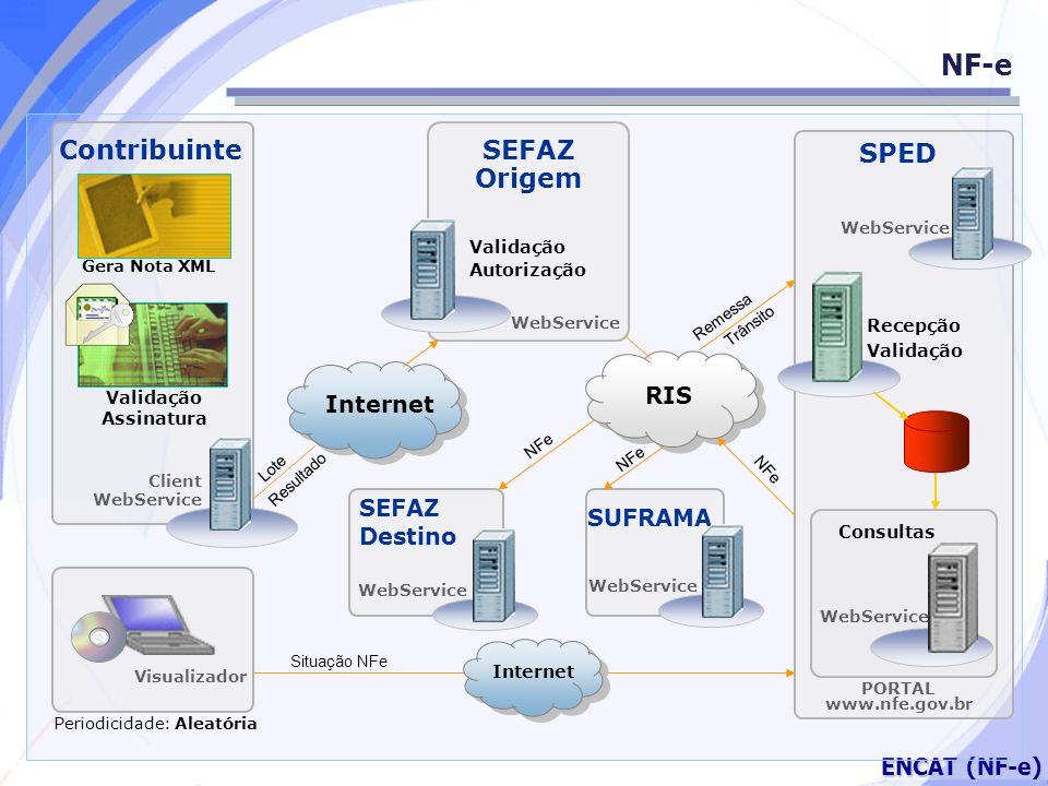 Secretaria da Fazenda ENCAT (NF-e) NF-e Contribuinte SEFAZ Origem SPED Recepção Validação WebService PORTAL www.nfe.gov.br Periodicidade: Aleatória SE