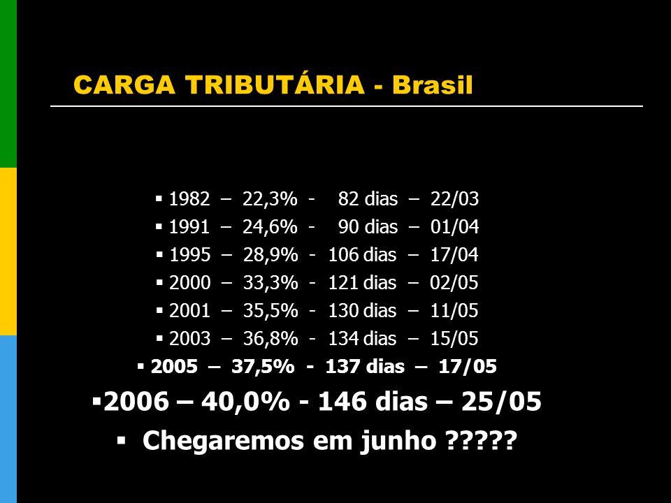 CARGA TRIBUTÁRIA - Brasil 1982 – 22,3% - 82 dias – 22/03 1991 – 24,6% - 90 dias – 01/04 1995 – 28,9% - 106 dias – 17/04 2000 – 33,3% - 121 dias – 02/0