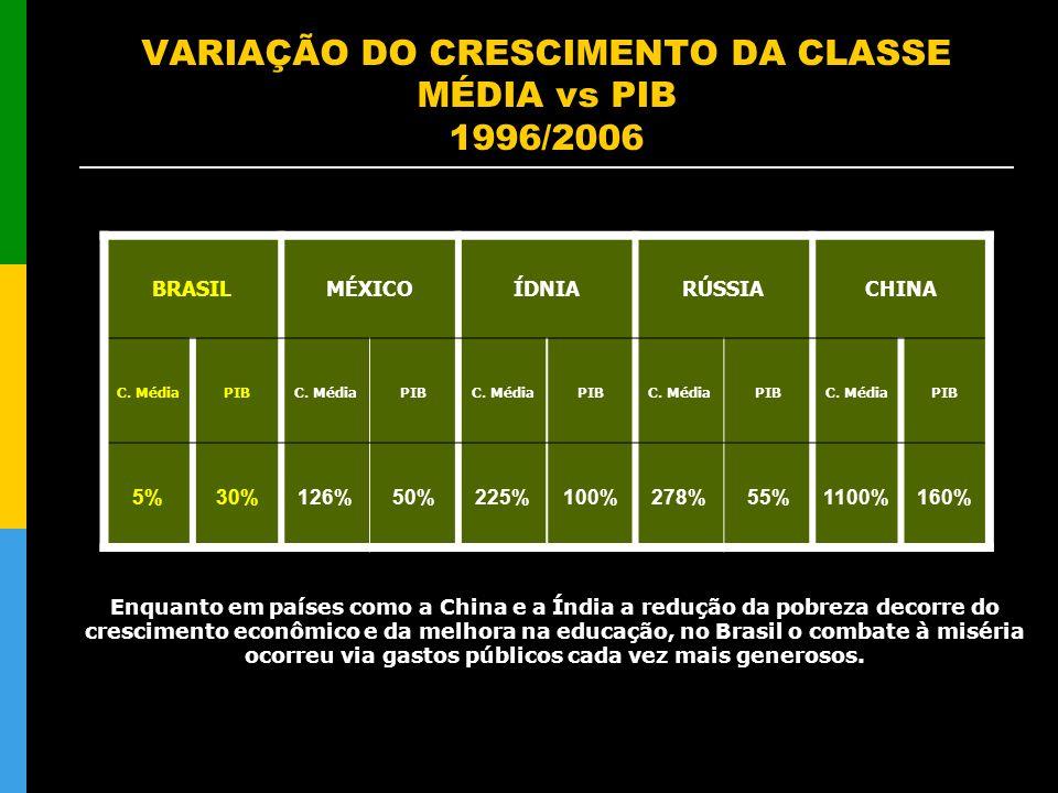 VARIAÇÃO DO CRESCIMENTO DA CLASSE MÉDIA vs PIB 1996/2006 BRASILMÉXICOÍDNIARÚSSIACHINA C. MédiaPIBC. MédiaPIBC. MédiaPIBC. MédiaPIBC. MédiaPIB 5%30%126