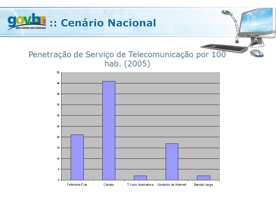 Penetração de Serviço de Telecomunicação por 100 hab. (2005)