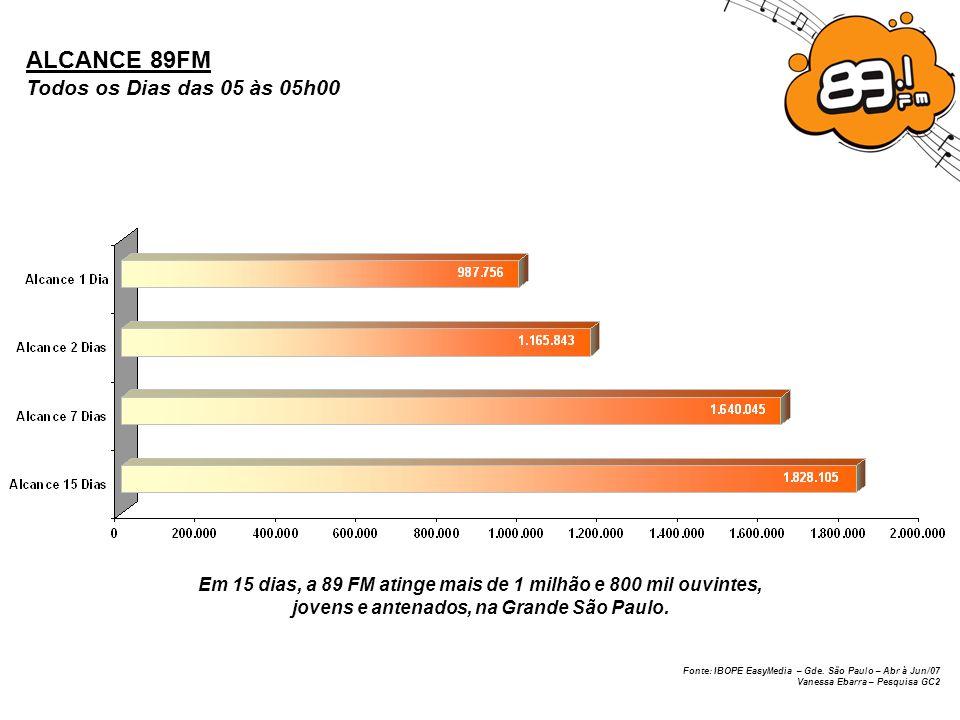 Fonte: IBOPE EasyMedia – Gde. São Paulo – Abr à Jun/07 Vanessa Ebarra – Pesquisa GC2 ALCANCE 89FM Todos os Dias das 05 às 05h00 Em 15 dias, a 89 FM at