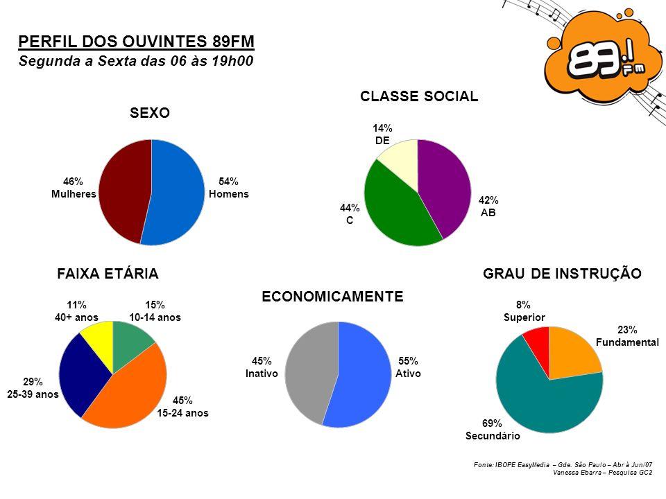 Fonte: IBOPE EasyMedia – Gde. São Paulo – Abr à Jun/07 Vanessa Ebarra – Pesquisa GC2 PERFIL DOS OUVINTES 89FM Segunda a Sexta das 06 às 19h00 SEXO 54%