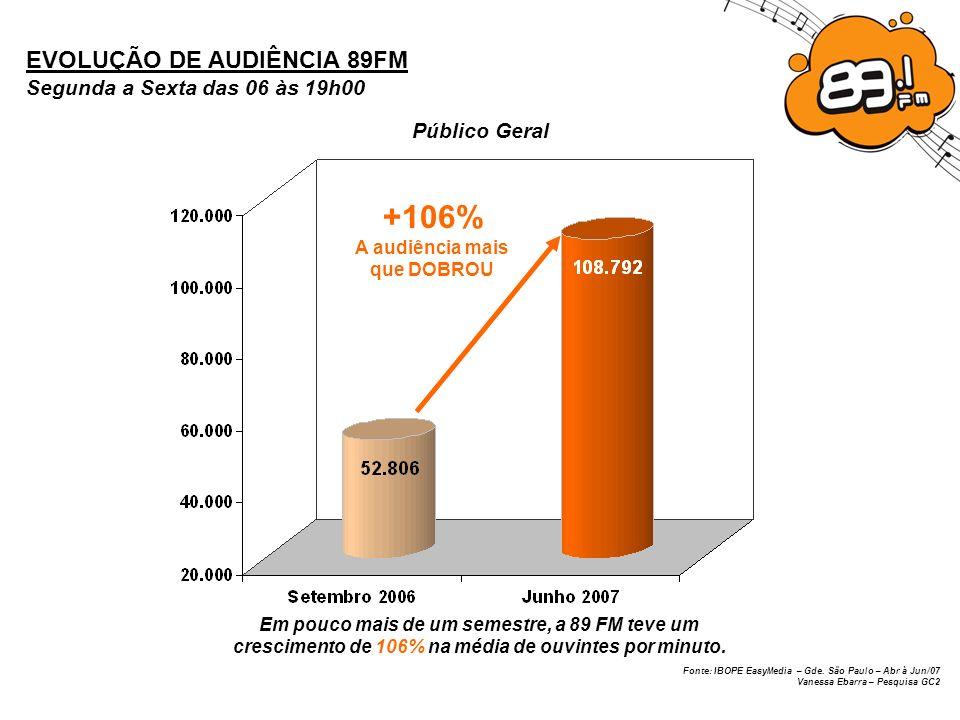 Fonte: IBOPE EasyMedia – Gde. São Paulo – Abr à Jun/07 Vanessa Ebarra – Pesquisa GC2 EVOLUÇÃO DE AUDIÊNCIA 89FM Segunda a Sexta das 06 às 19h00 Públic