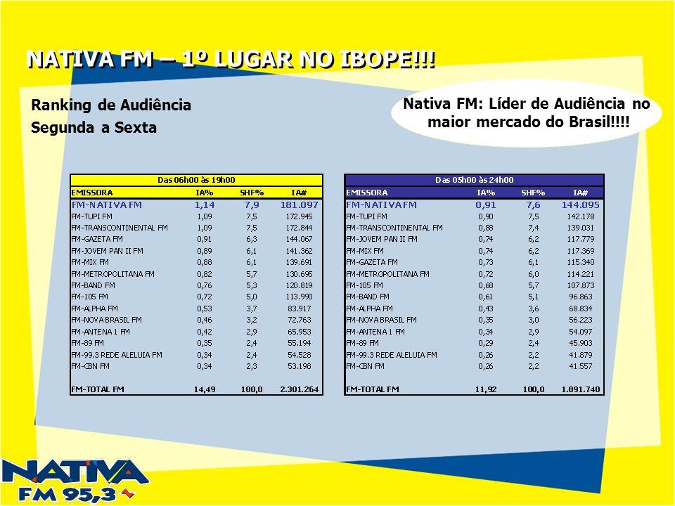 NATIVA FM – 1º LUGAR NO IBOPE!!.