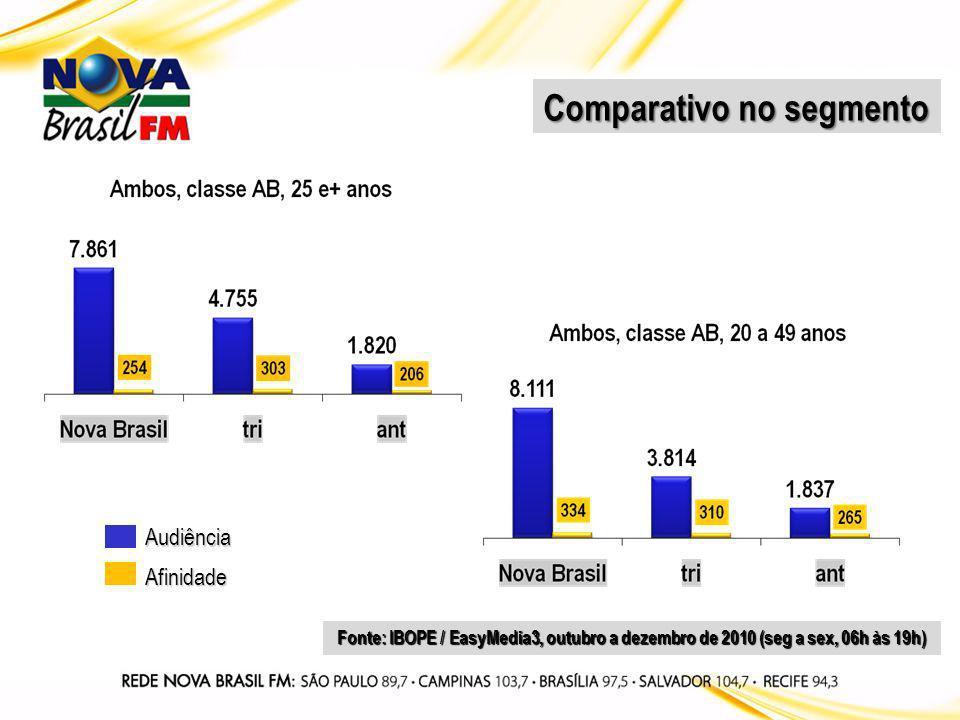 Comparativo no segmento Audiência Afinidade Fonte: IBOPE / EasyMedia3, outubro a dezembro de 2010 (seg a sex, 06h às 19h)