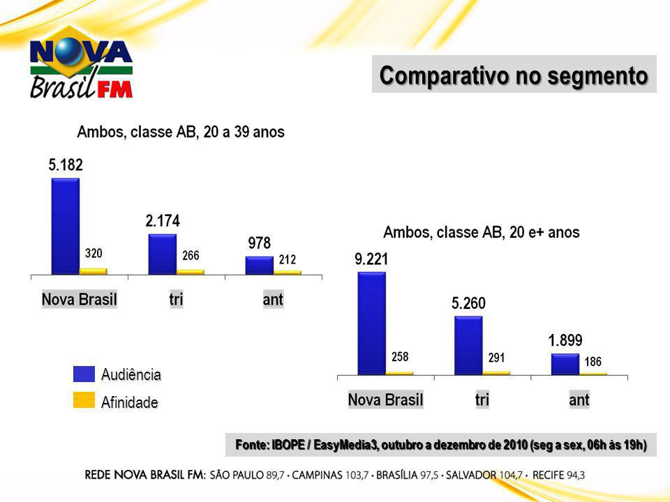 Audiência Afinidade Fonte: IBOPE / EasyMedia3, outubro a dezembro de 2010 (seg a sex, 06h às 19h) Comparativo no segmento