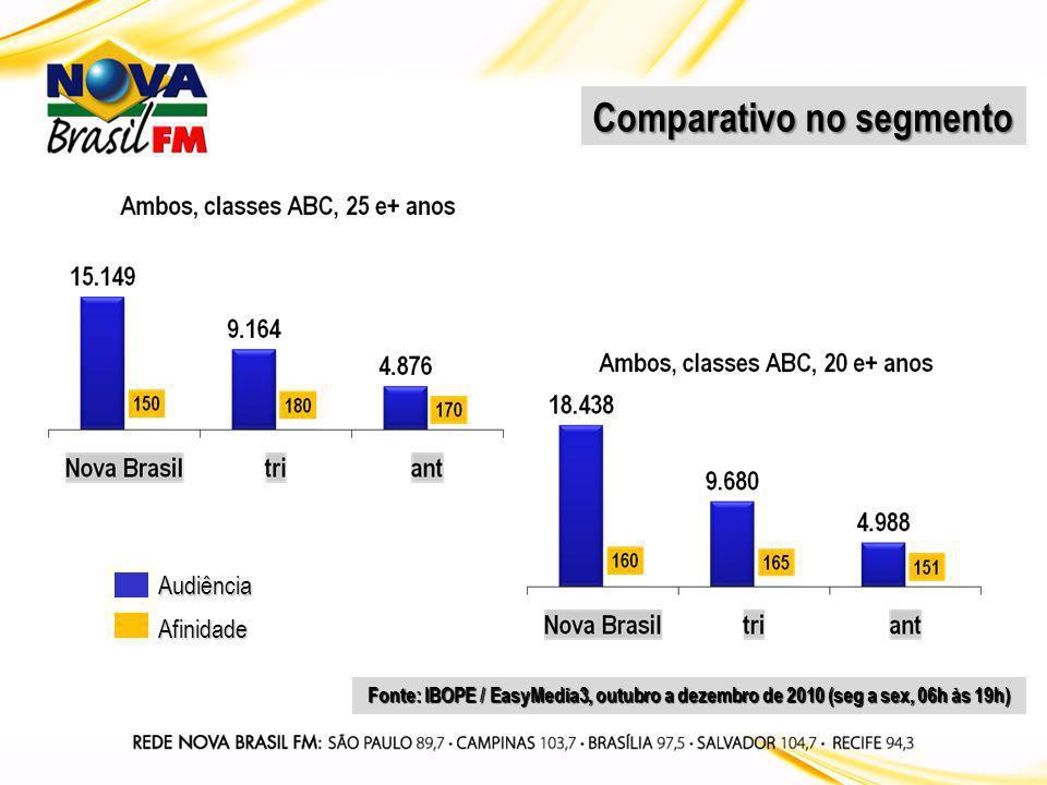 Perfil da audiência Fonte: IBOPE / EasyMedia3, outubro a dezembro de 2010 (seg a sex, 06h às 19h)