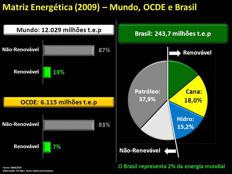 Renovável: 47,2% Não- Renovável: 52,8% Matriz Energética (2009) – Mundo, OCDE e Brasil Mundo: 12.029 milhões t.e.p Brasil: 243,7 milhões t.e.p Fonte: