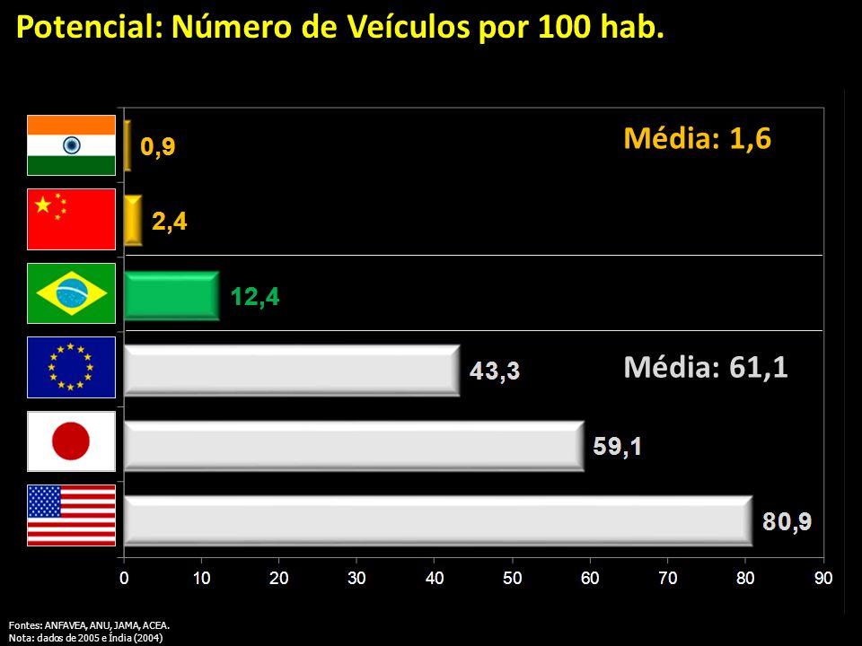 veículos / 100 habitantes Fontes: ANFAVEA, ANU, JAMA, ACEA. Nota: dados de 2005 e Índia (2004) Potencial: Número de Veículos por 100 hab. Média: 1,6 M