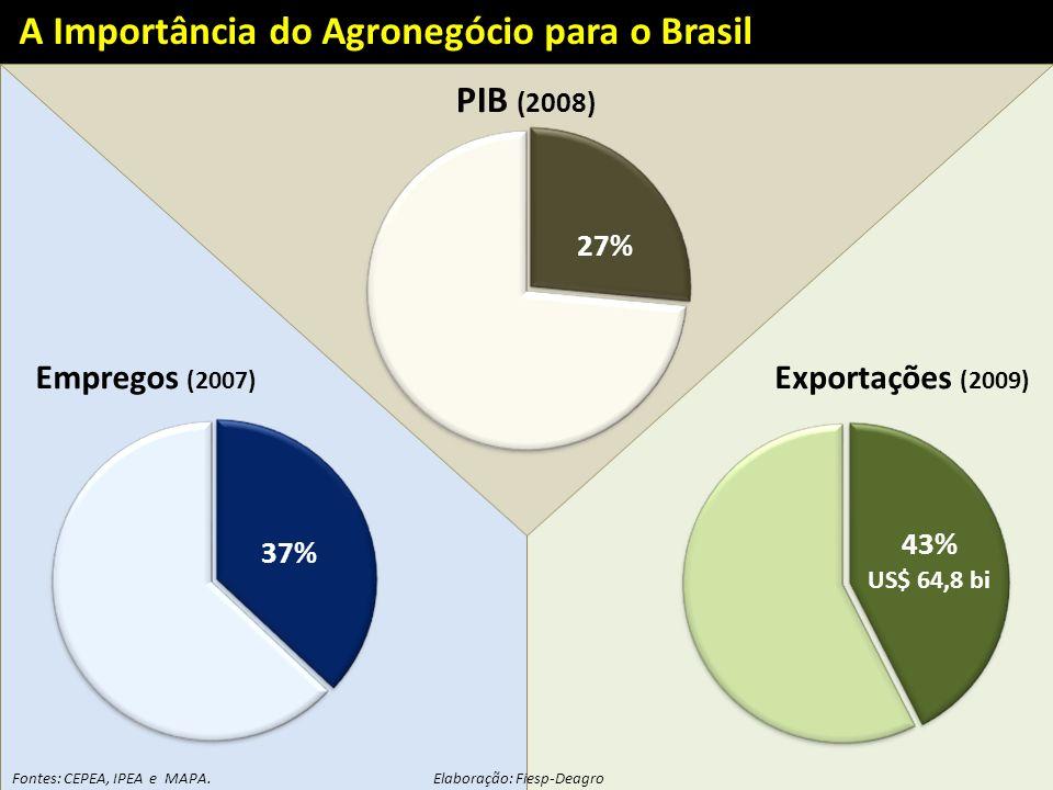 Fontes: CEPEA, IPEA e MAPA.Elaboração: Fiesp-Deagro Exportações (2009) PIB (2008) 37% 27% 43% US$ 64,8 bi A Importância do Agronegócio para o Brasil E