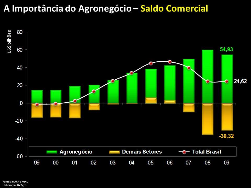 Fontes: MAPA e MDIC Elaboração: GV Agro US$ bilhões A Importância do Agronegócio – Saldo Comercial