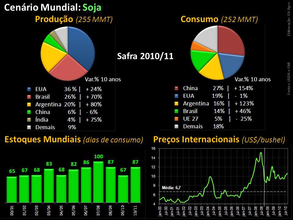 Cenário Mundial: Soja Fontes: USDA e FMIElaboração: GV Agro Produção (255 MMT) Consumo (252 MMT) Estoques Mundiais (dias de consumo) Preços Internacio