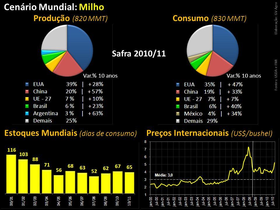 Cenário Mundial: Milho Fontes: USDA e FMIElaboração: GV Agro Estoques Mundiais (dias de consumo) Preços Internacionais (US$/bushel) Produção (820 MMT)