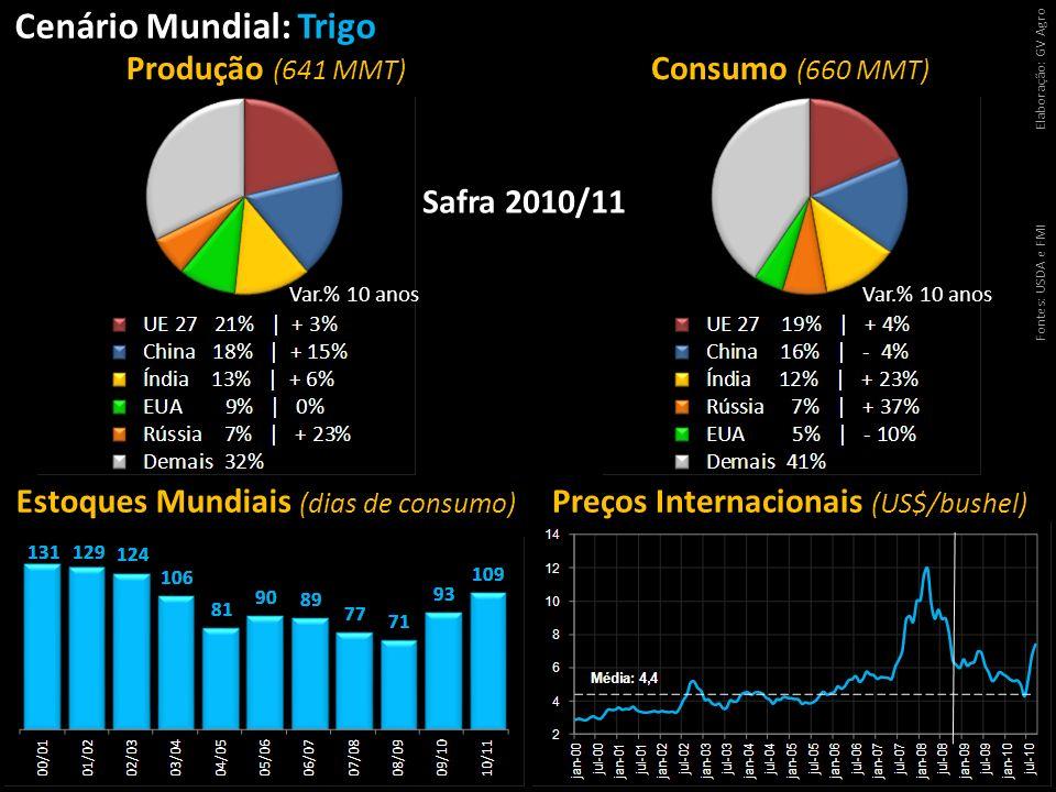 Cenário Mundial: Trigo Fontes: USDA e FMIElaboração: GV Agro Estoques Mundiais (dias de consumo) Preços Internacionais (US$/bushel) Produção (641 MMT)