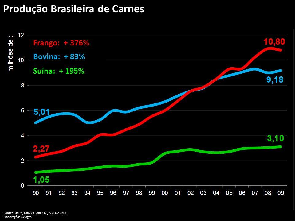 Produção Brasileira de Carnes Bovina: + 83% Frango: + 376% Suína: + 195% Fontes: USDA, UBABEF, ABIPECS, ABIEC e CNPC Elaboração: GV Agro