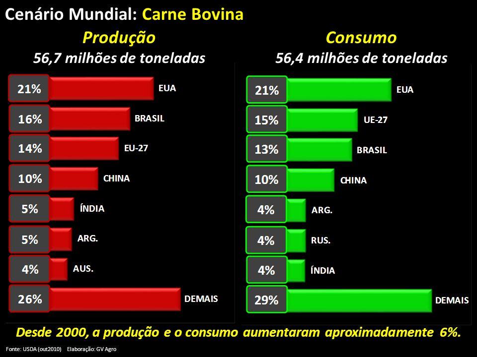 Cenário Mundial: Carne Bovina Fonte: USDA (out2010) Elaboração: GV Agro Produção 56,7 milhões de toneladas Consumo 56,4 milhões de toneladas Desde 200