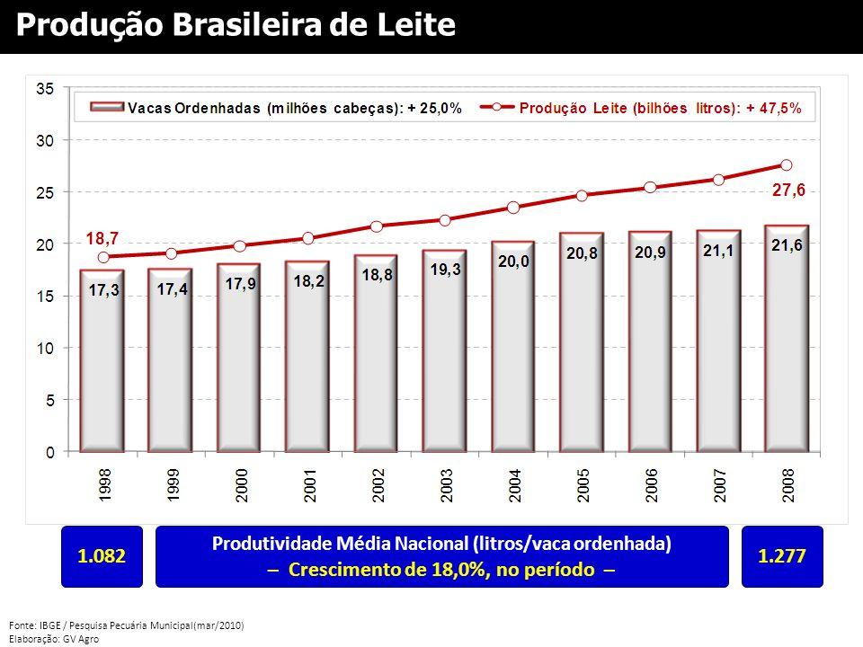Fonte: IBGE / Pesquisa Pecuária Municipal(mar/2010) Elaboração: GV Agro Produção Brasileira de Leite 1.0821.277 Produtividade Média Nacional (litros/v